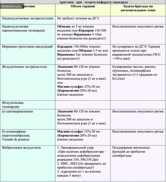Кардиология: Аритмии при ОИМ и тактика