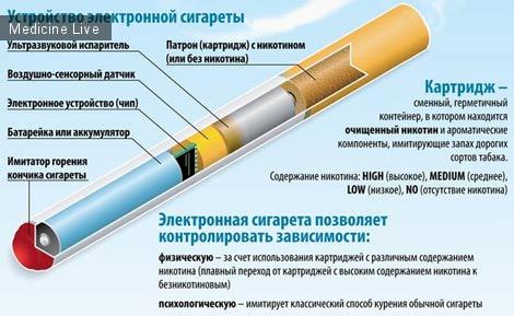 Новости науки: Электронные сигареты не помогают бросить курить